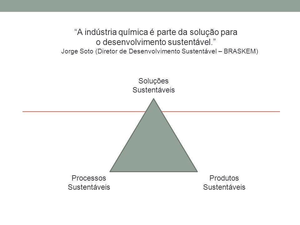 Soluções Sustentáveis Produtos Sustentáveis Processos Sustentáveis A indústria química é parte da solução para o desenvolvimento sustentável. Jorge Soto (Diretor de Desenvolvimento Sustentável – BRASKEM)