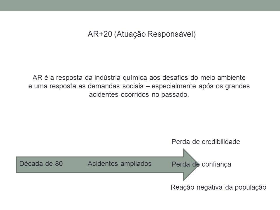 AR+20 (Atuação Responsável) AR é a resposta da indústria química aos desafios do meio ambiente e uma resposta as demandas sociais – especialmente após os grandes acidentes ocorridos no passado.
