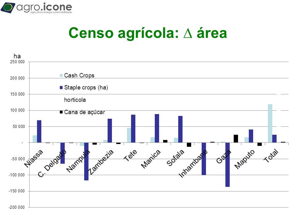 T Censo agrícola: ∆ área ha