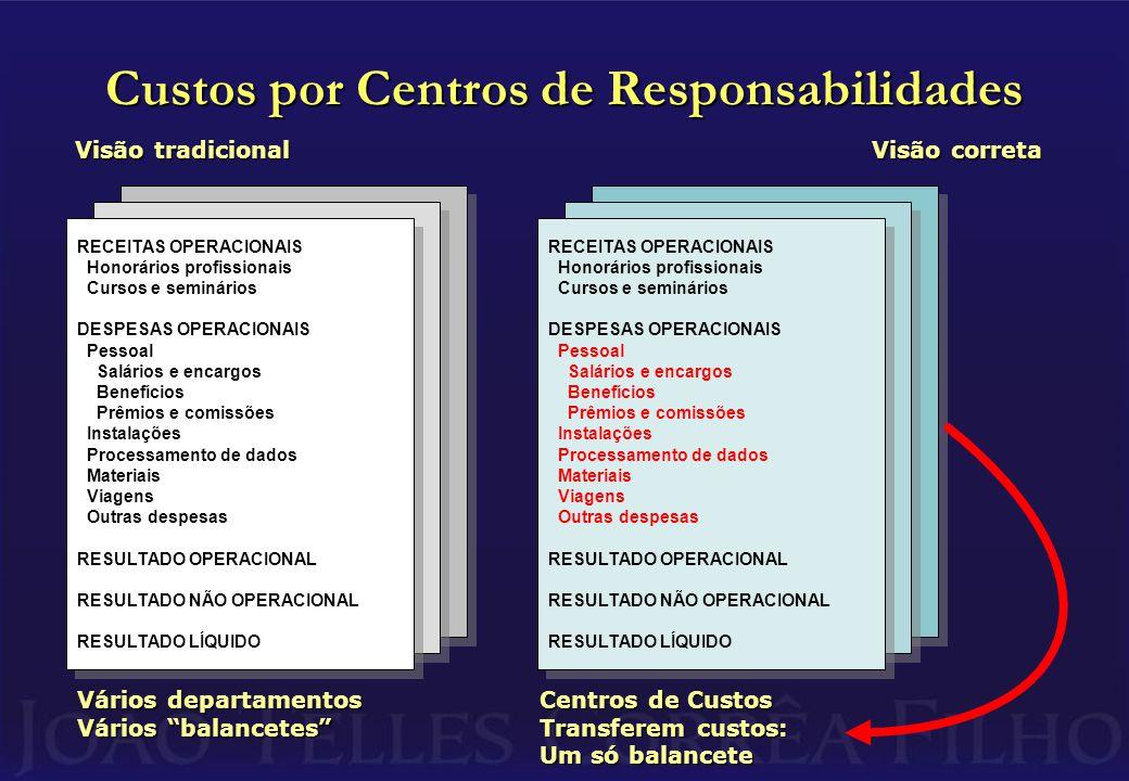 Custos por Centros de Responsabilidades Visão tradicional RECEITAS OPERACIONAIS Honorários profissionais Cursos e seminários DESPESAS OPERACIONAIS Pessoal Salários e encargos Benefícios Prêmios e comissões Instalações Processamento de dados Materiais Viagens Outras despesas RESULTADO OPERACIONAL RESULTADO NÃO OPERACIONAL RESULTADO LÍQUIDO RECEITAS OPERACIONAIS Honorários profissionais Cursos e seminários DESPESAS OPERACIONAIS Pessoal Salários e encargos Benefícios Prêmios e comissões Instalações Processamento de dados Materiais Viagens Outras despesas RESULTADO OPERACIONAL RESULTADO NÃO OPERACIONAL RESULTADO LÍQUIDO Vários departamentos Vários balancetes Visão correta RECEITAS OPERACIONAIS Honorários profissionais Cursos e seminários DESPESAS OPERACIONAIS Pessoal Salários e encargos Benefícios Prêmios e comissões Instalações Processamento de dados Materiais Viagens Outras despesas RESULTADO OPERACIONAL RESULTADO NÃO OPERACIONAL RESULTADO LÍQUIDO RECEITAS OPERACIONAIS Honorários profissionais Cursos e seminários DESPESAS OPERACIONAIS Pessoal Salários e encargos Benefícios Prêmios e comissões Instalações Processamento de dados Materiais Viagens Outras despesas RESULTADO OPERACIONAL RESULTADO NÃO OPERACIONAL RESULTADO LÍQUIDO Centros de Custos Transferem custos: Um só balancete