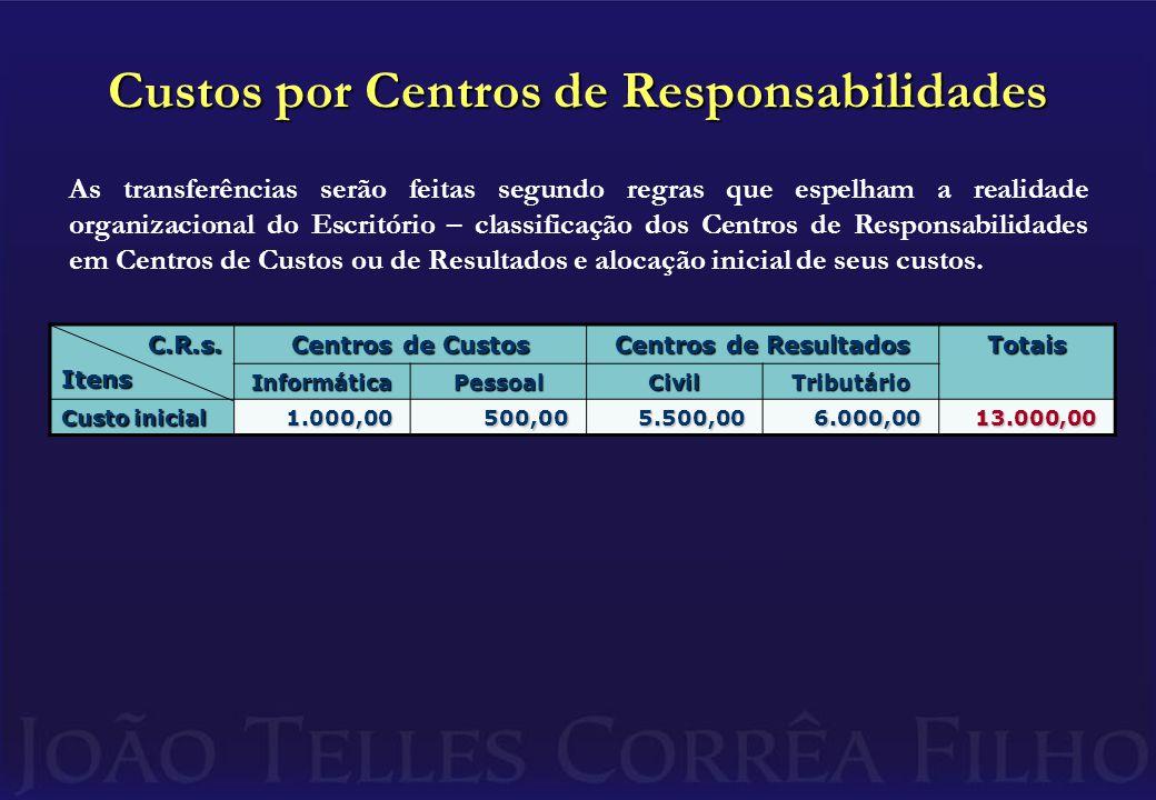 Custos por Centros de Responsabilidades C.R.s.Itens Centros de Custos Centros de Resultados Totais InformáticaPessoalCivilTributário Custo inicial 1.000,00500,005.500,006.000,0013.000,00 As transferências serão feitas segundo regras que espelham a realidade organizacional do Escritório – classificação dos Centros de Responsabilidades em Centros de Custos ou de Resultados e alocação inicial de seus custos.