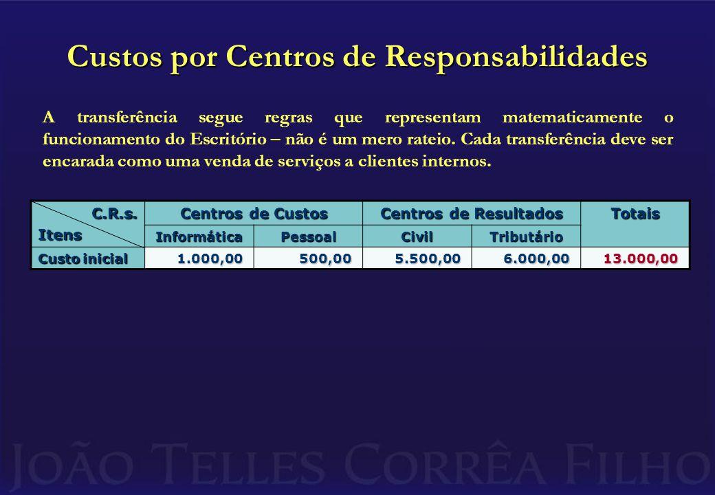 Custos por Centros de Responsabilidades C.R.s.Itens Centros de Custos Centros de Resultados Totais InformáticaPessoalCivilTributário Custo inicial 1.000,00500,005.500,006.000,0013.000,00 A transferência segue regras que representam matematicamente o funcionamento do Escritório – não é um mero rateio.