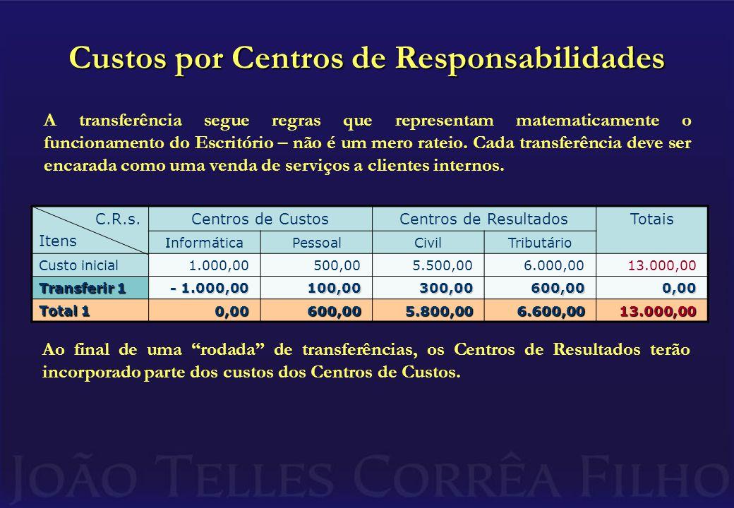 Custos por Centros de Responsabilidades C.R.s.