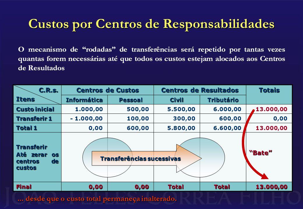 Custos por Centros de Responsabilidades C.R.s.Itens Centros de Custos Centros de Resultados Totais InformáticaPessoalCivilTributário Custo inicial 1.000,00500,005.500,006.000,0013.000,00 Transferir 1 - 1.000,00100,00300,00600,000,00 Total 1 0,00600,005.800,006.600,0013.000,00 Transferir Até zerar os centros de custos Final 0,000,00TotalTotal13.000,00 Bate ...