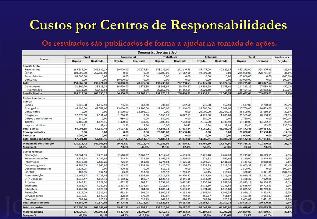 Custos por Centros de Responsabilidades Os resultados são publicados de forma a ajudar na tomada de ações.