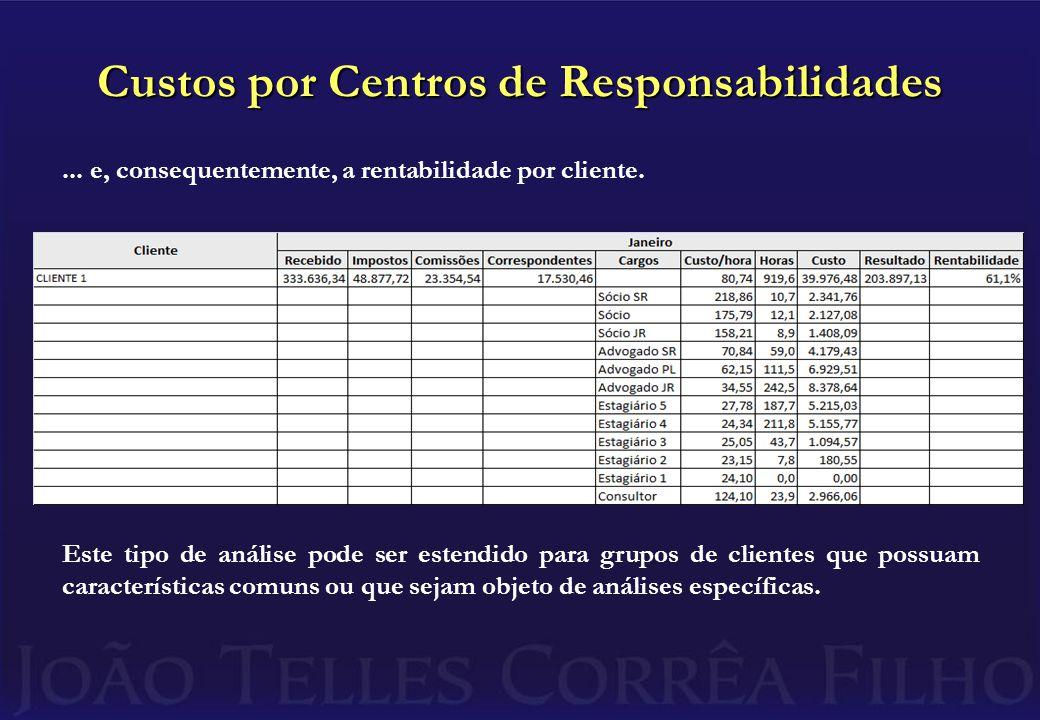 Custos por Centros de Responsabilidades... e, consequentemente, a rentabilidade por cliente.