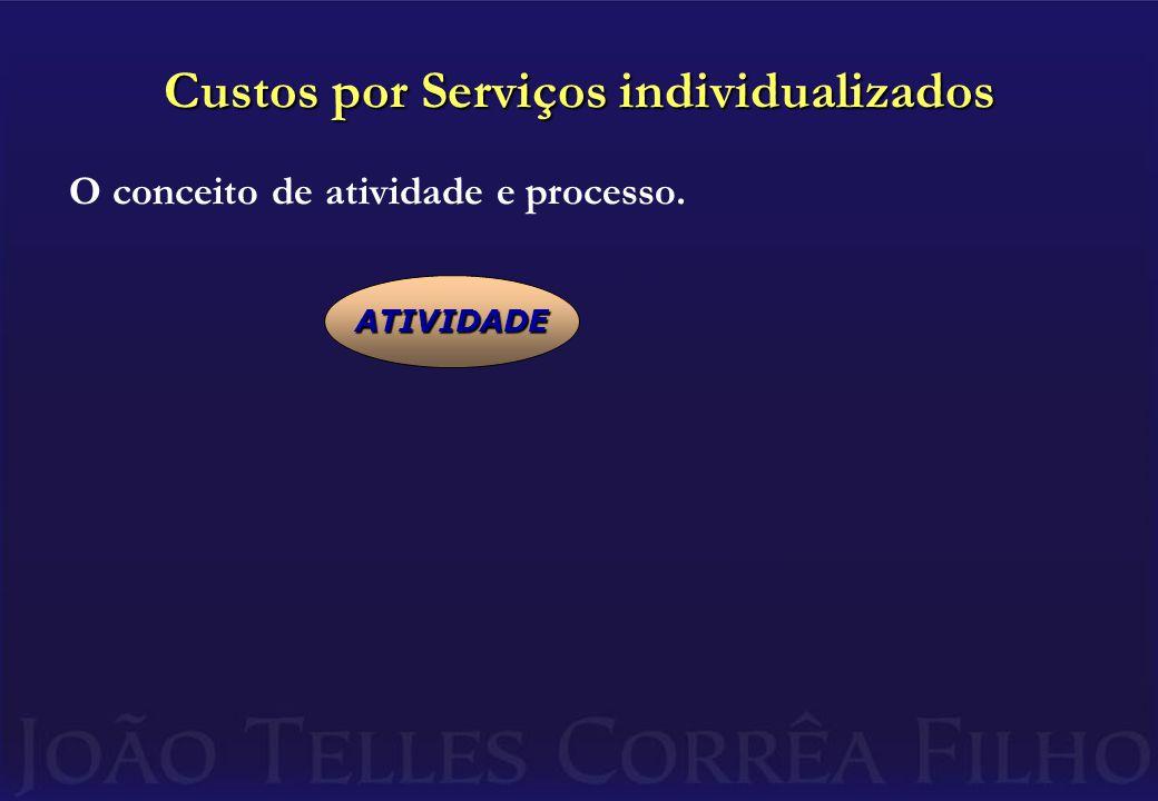 Custos por Serviços individualizados O conceito de atividade e processo. ATIVIDADE