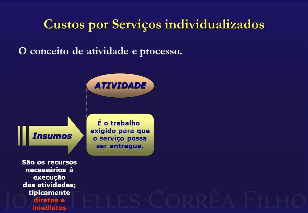 Custos por Serviços individualizados O conceito de atividade e processo.