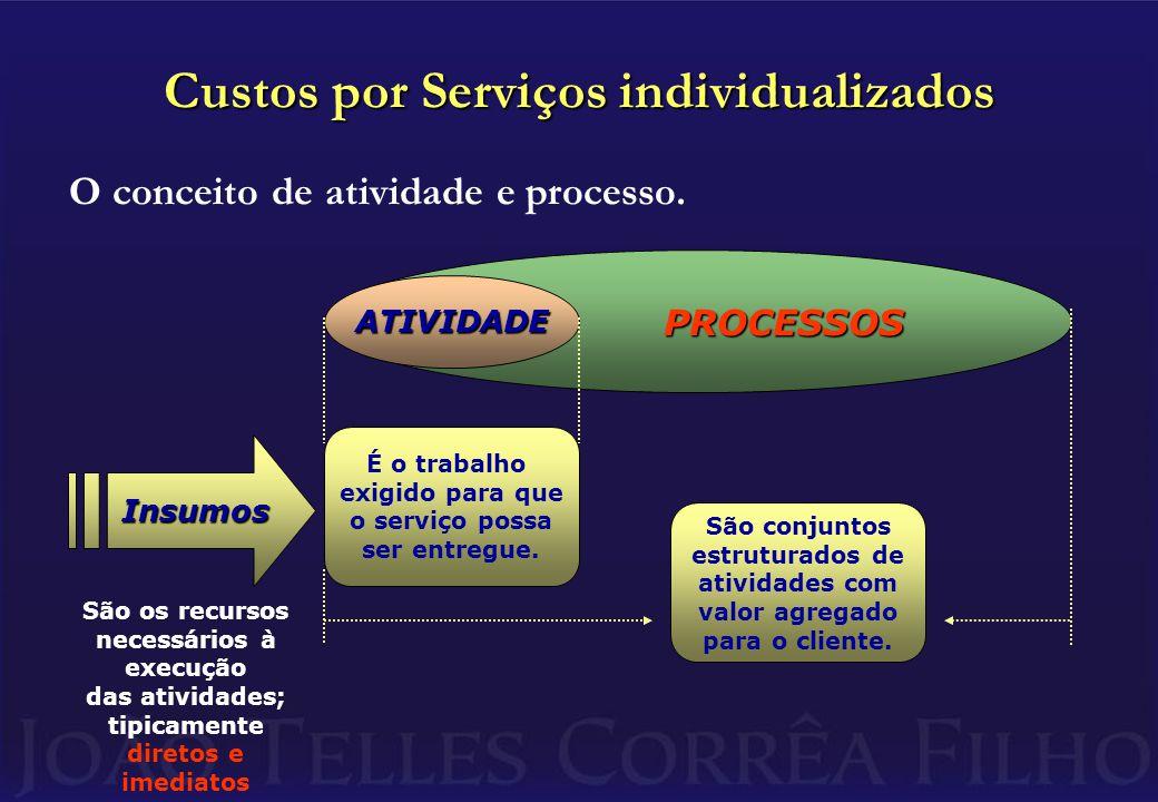 PROCESSOS PROCESSOS Custos por Serviços individualizados O conceito de atividade e processo.