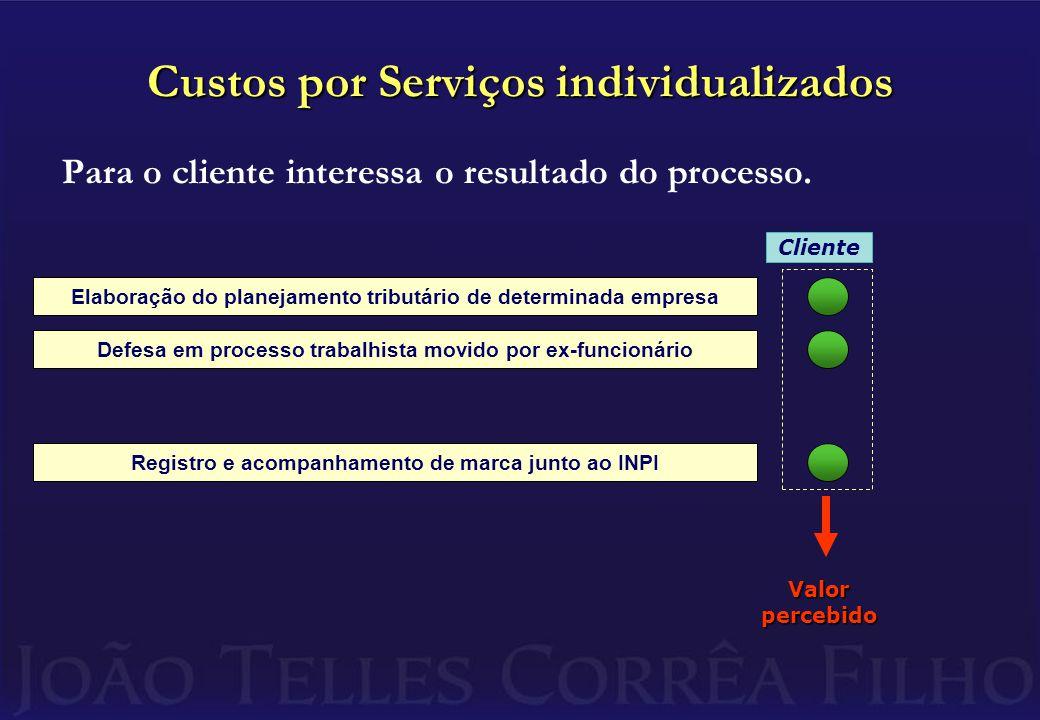 Custos por Serviços individualizados Para o cliente interessa o resultado do processo.