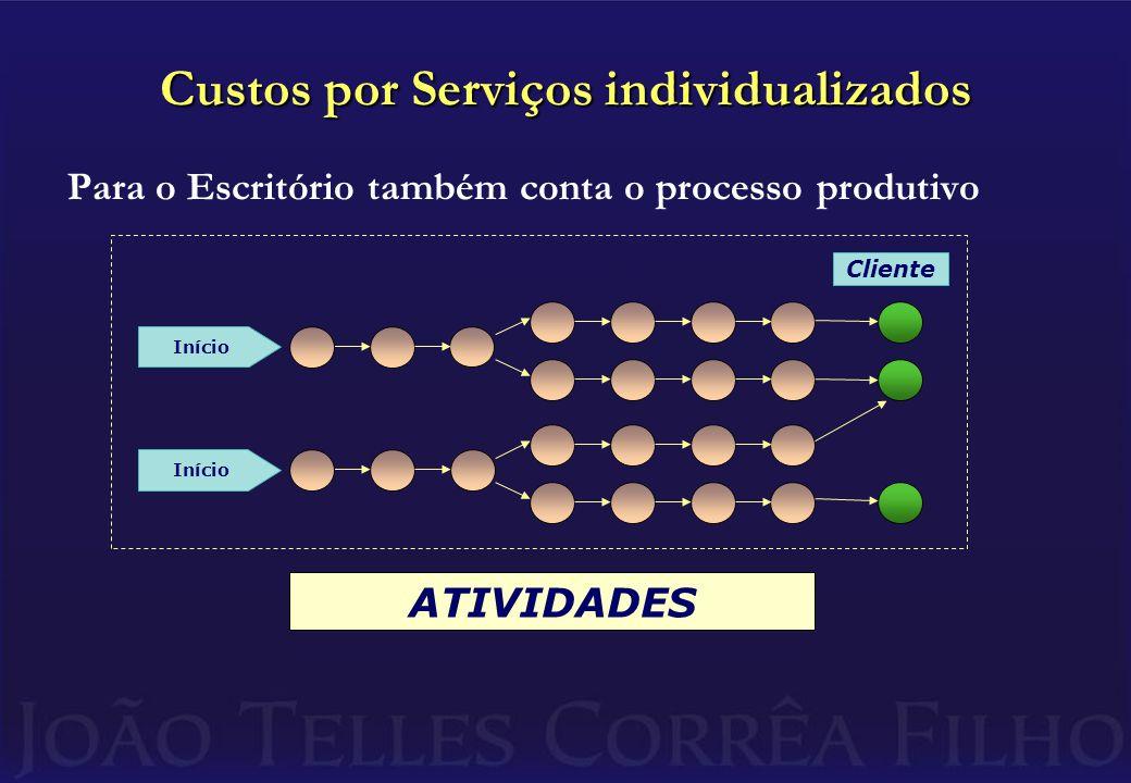 Custos por Serviços individualizados Para o Escritório também conta o processo produtivo Cliente Início ATIVIDADES