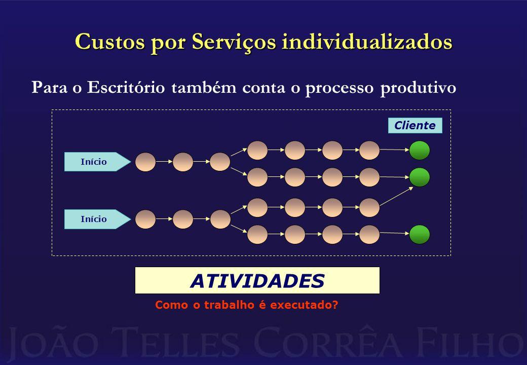Custos por Serviços individualizados Para o Escritório também conta o processo produtivo Cliente Início ATIVIDADES Como o trabalho é executado?