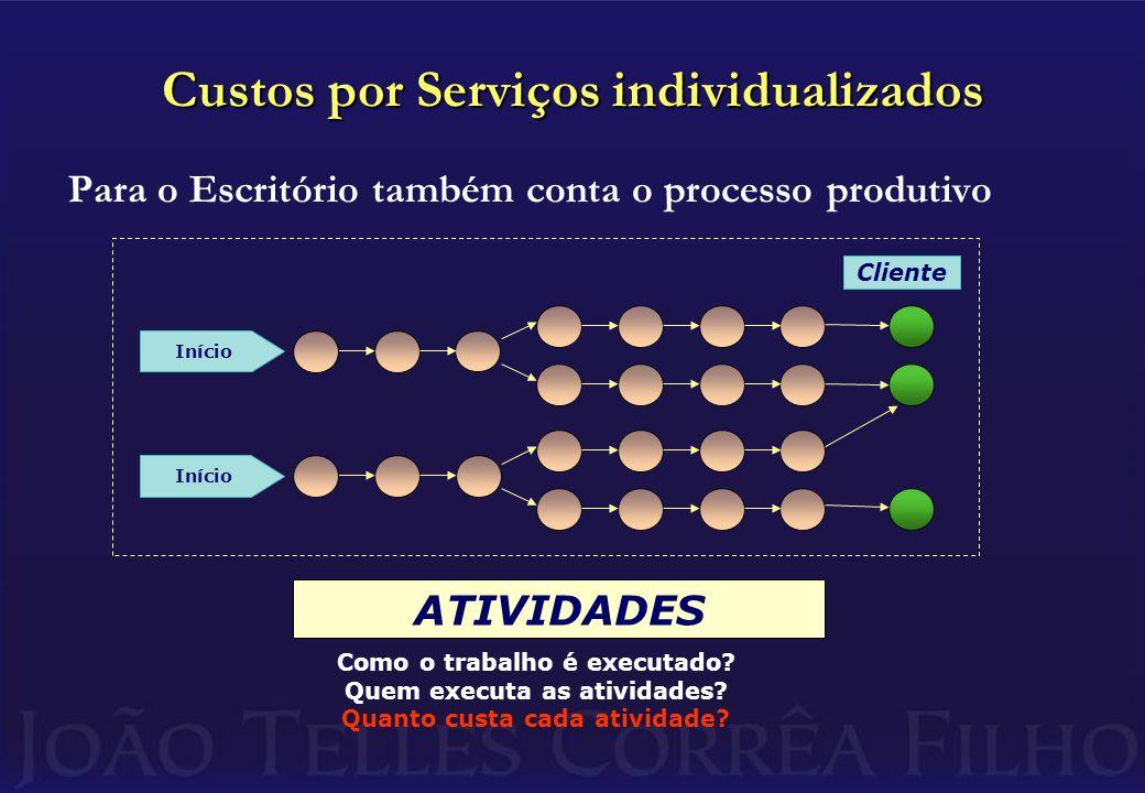 Custos por Serviços individualizados Para o Escritório também conta o processo produtivo Cliente Início ATIVIDADES Como o trabalho é executado.