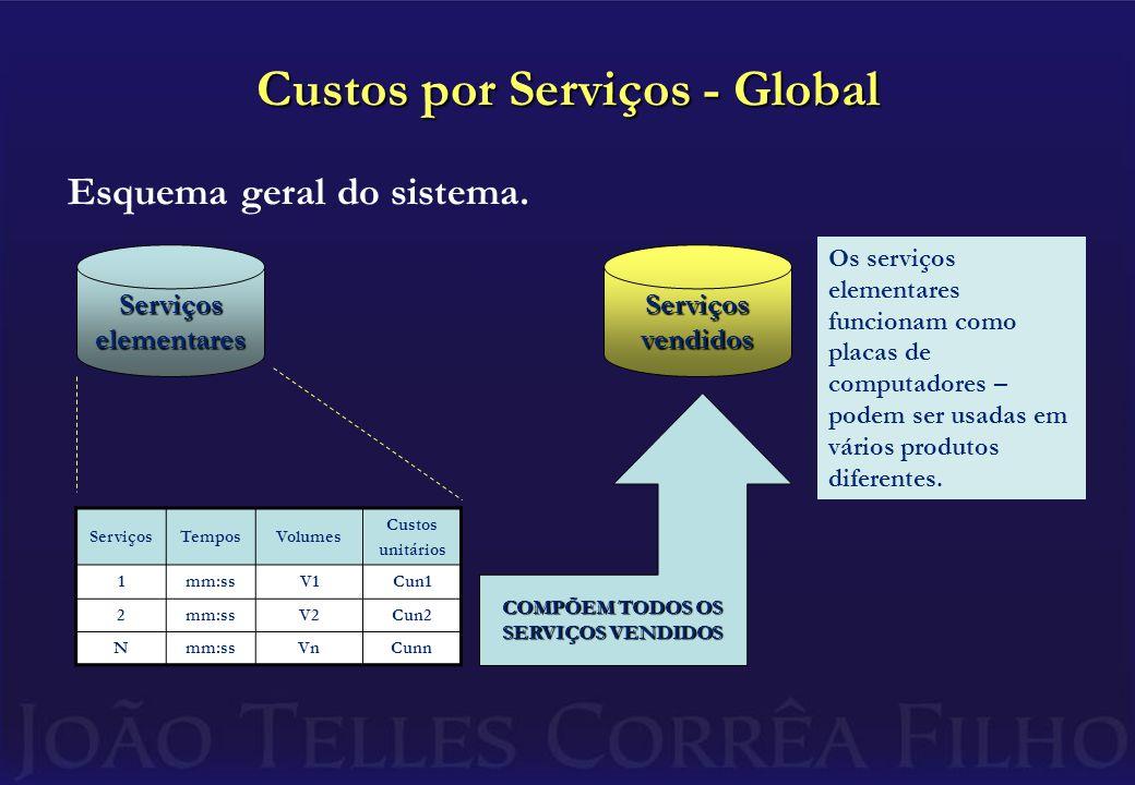 Custos por Serviços - Global Esquema geral do sistema.