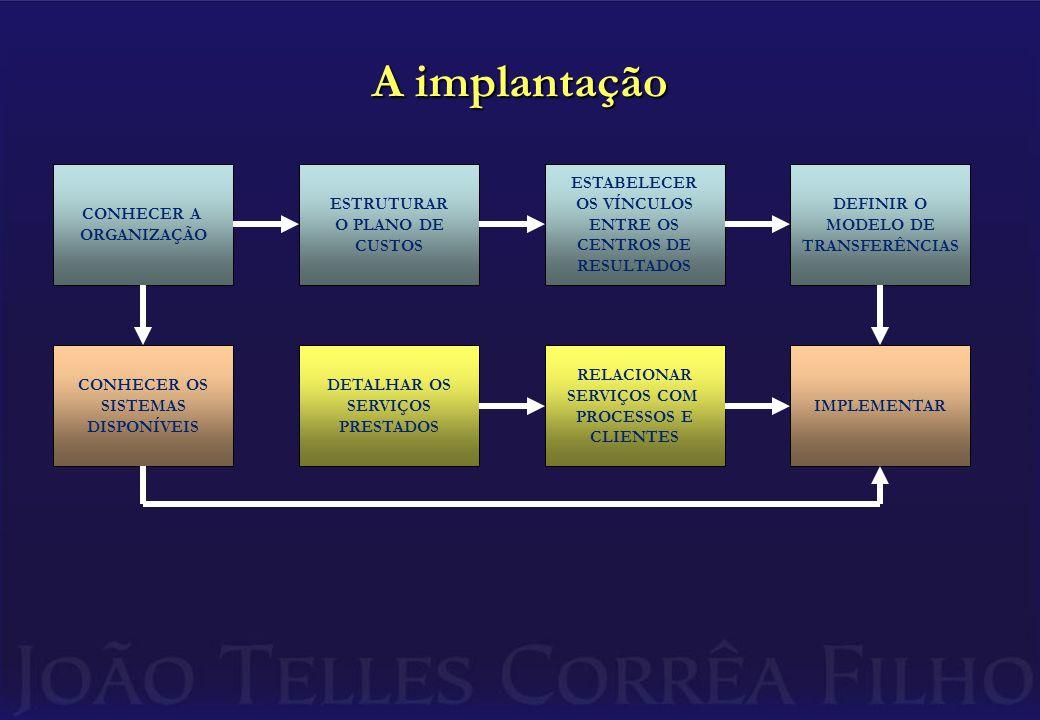 A implantação CONHECER A ORGANIZAÇÃO ESTRUTURAR O PLANO DE CUSTOS ESTABELECER OS VÍNCULOS ENTRE OS CENTROS DE RESULTADOS DEFINIR O MODELO DE TRANSFERÊNCIAS CONHECER OS SISTEMAS DISPONÍVEIS DETALHAR OS SERVIÇOS PRESTADOS RELACIONAR SERVIÇOS COM PROCESSOS E CLIENTES IMPLEMENTAR