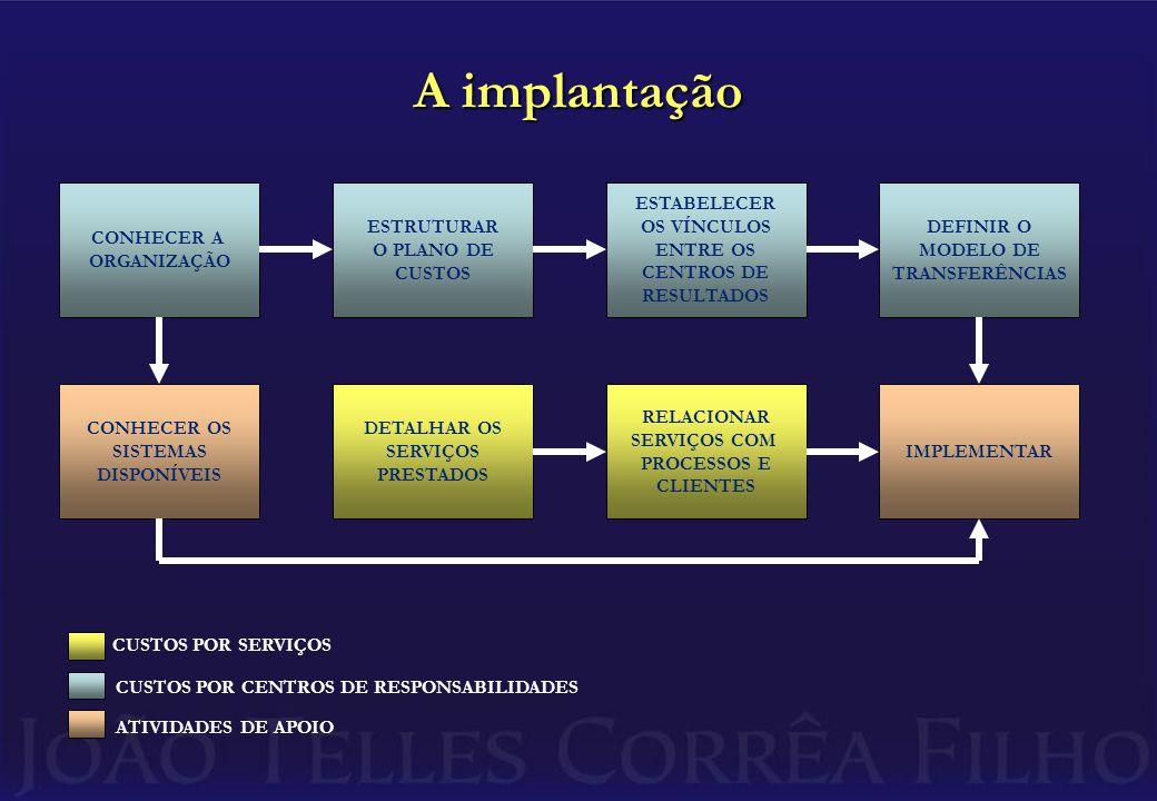 A implantação CONHECER A ORGANIZAÇÃO ESTRUTURAR O PLANO DE CUSTOS ESTABELECER OS VÍNCULOS ENTRE OS CENTROS DE RESULTADOS DEFINIR O MODELO DE TRANSFERÊNCIAS CONHECER OS SISTEMAS DISPONÍVEIS DETALHAR OS SERVIÇOS PRESTADOS RELACIONAR SERVIÇOS COM PROCESSOS E CLIENTES IMPLEMENTAR CUSTOS POR SERVIÇOS CUSTOS POR CENTROS DE RESPONSABILIDADES ATIVIDADES DE APOIO