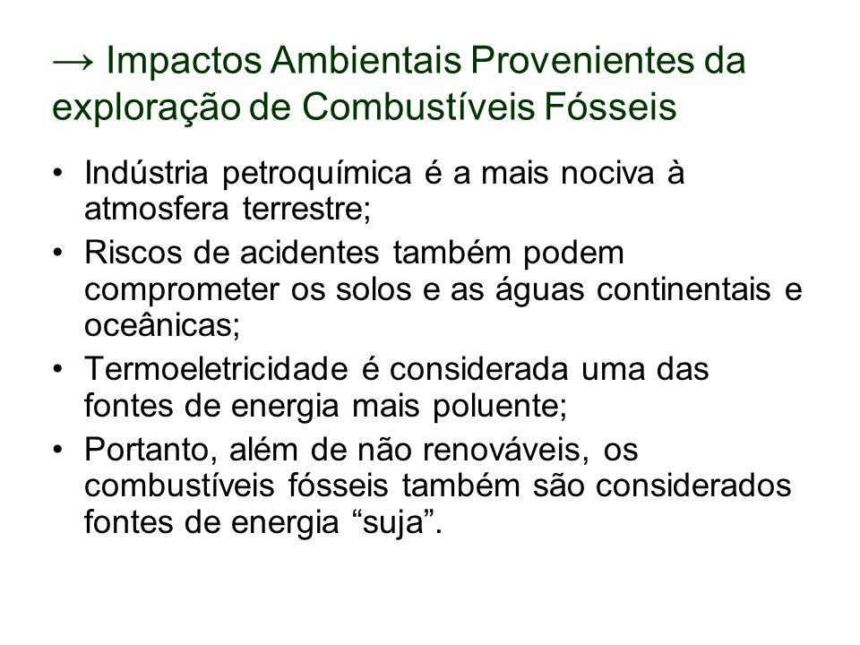 → Impactos Ambientais Provenientes da exploração de Combustíveis Fósseis Indústria petroquímica é a mais nociva à atmosfera terrestre; Riscos de acide
