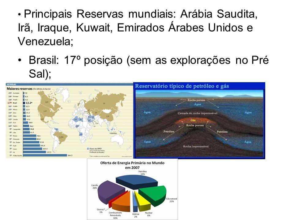 Principais Reservas mundiais: Arábia Saudita, Irã, Iraque, Kuwait, Emirados Árabes Unidos e Venezuela; Brasil: 17º posição (sem as explorações no Pré