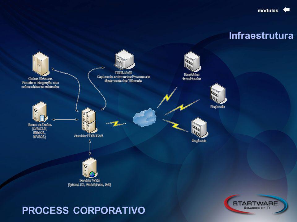 PROCESS CORPORATIVO módulos Infraestrutura