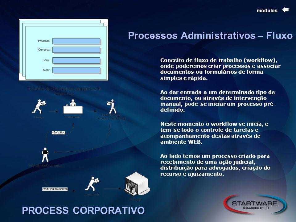 PROCESS CORPORATIVO módulos Processos Administrativos – Fluxo Conceito de fluxo de trabalho (workflow), onde poderemos criar processos e associar documentos ou formulários de forma simples e rápida.