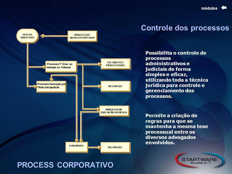 PROCESS CORPORATIVO módulos Possibilita o controle de processos administrativos e judiciais de forma simples e eficaz, utilizando toda a técnica jurídica para controle e gerenciamento dos processos.