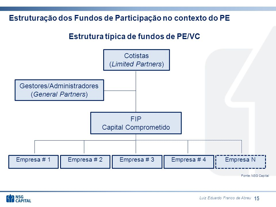 15 Gestores/Administradores (General Partners) Cotistas (Limited Partners) FIP Capital Comprometido Empresa # 1Empresa # 2Empresa # 3Empresa # 4Empres