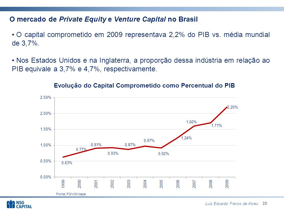 20 Evolução do Capital Comprometido como Percentual do PIB O mercado de Private Equity e Venture Capital no Brasil O capital comprometido em 2009 representava 2,2% do PIB vs.