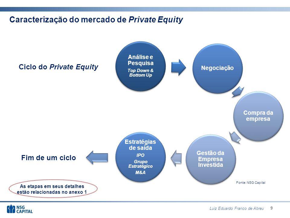 10 Sumário 1.Caracterização do mercado de Private Equity 2.Ciclo do Private Equity 3.Regulamentação 4.Estruturação dos Fundos de Participação 5.O mercado de Private Equity e Venture Capital no Brasil Luiz Eduardo Franco de Abreu