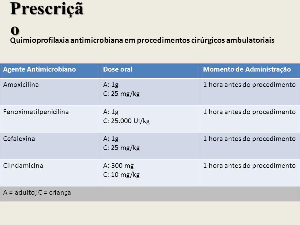 Quimioprofilaxia antimicrobiana em procedimentos cirúrgicos ambulatoriais Agente AntimicrobianoDose oralMomento de Administração AmoxicilinaA: 1g C: 2