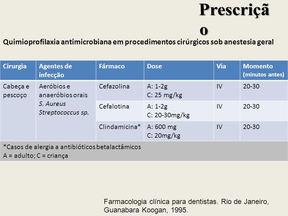 Quimioprofilaxia antimicrobiana em procedimentos cirúrgicos sob anestesia geral CirurgiaAgentes de infecção FármacoDoseViaMomento (minutos antes) Cabe