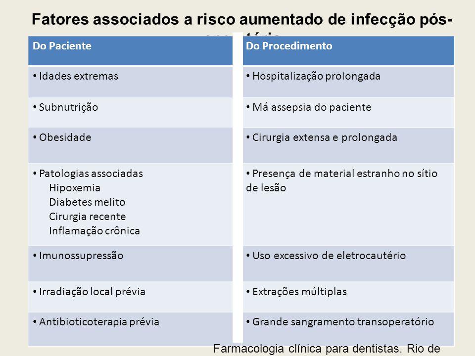 Fatores associados a risco aumentado de infecção pós- operatória Do PacienteDo Procedimento Idades extremas Hospitalização prolongada Subnutrição Má a