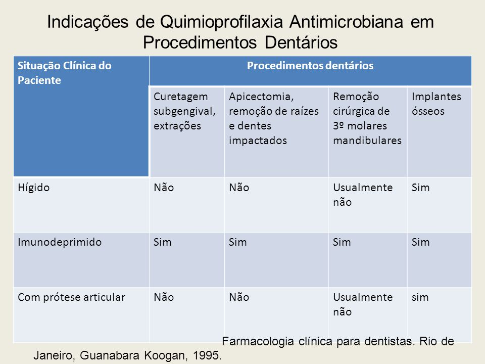 Indicações de Quimioprofilaxia Antimicrobiana em Procedimentos Dentários Situação Clínica do Paciente Procedimentos dentários Curetagem subgengival, e
