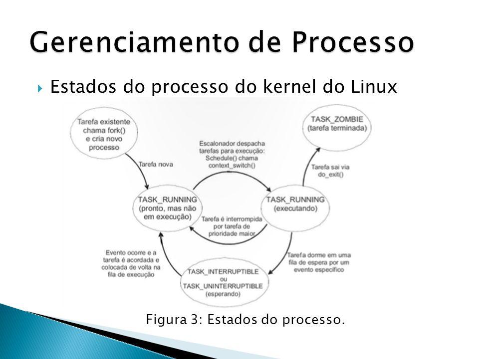  Estados do processo do kernel do Linux Figura 3: Estados do processo.