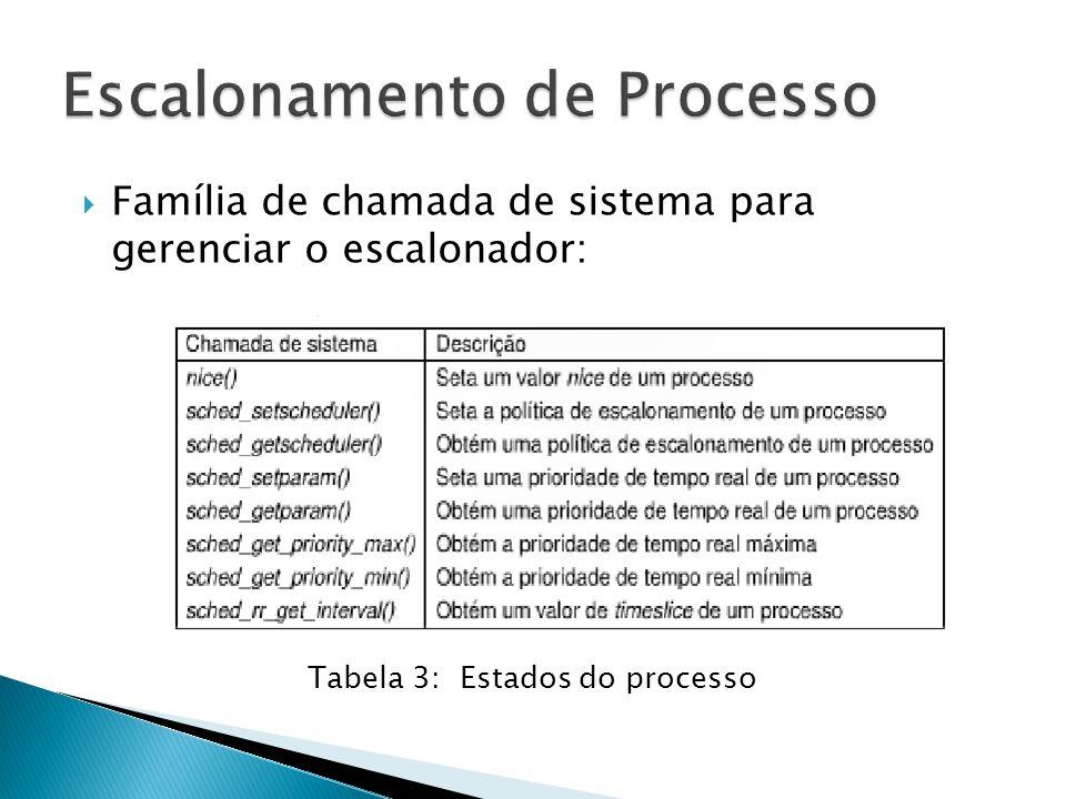  Família de chamada de sistema para gerenciar o escalonador: Tabela 3: Estados do processo