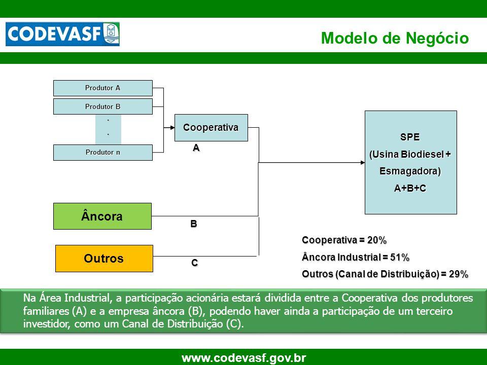11 www.codevasf.gov.br... Modelo de Negócio Produtor A Produtor B Produtor n Cooperativa SPE (Usina Biodiesel + Esmagadora)A+B+C A B Âncora Outros C C