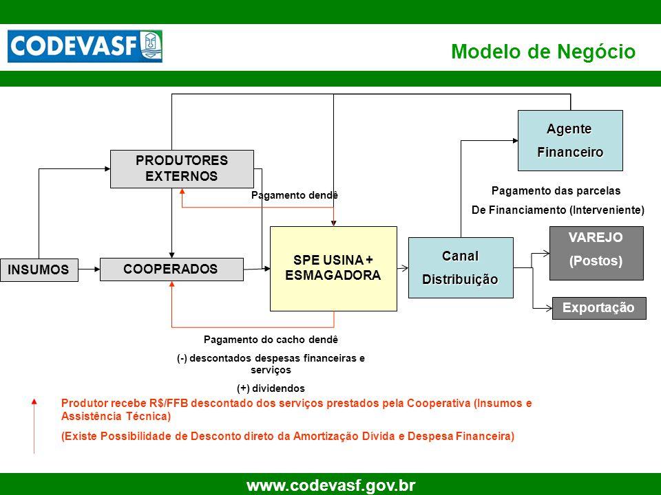 12 www.codevasf.gov.br Modelo de Negócio SPE USINA + ESMAGADORA VAREJO (Postos) INSUMOS Produtor recebe R$/FFB descontado dos serviços prestados pela
