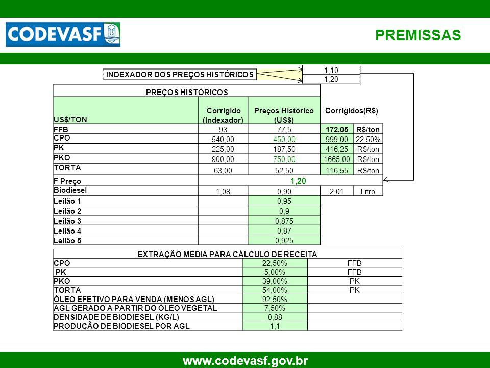 17 www.codevasf.gov.br PREMISSAS INDEXADOR DOS PREÇOS HISTÓRICOS 1,10 1,20 PREÇOS HISTÓRICOS US$/TON Corrigido (Indexador) Preços Histórico (US$) Corr