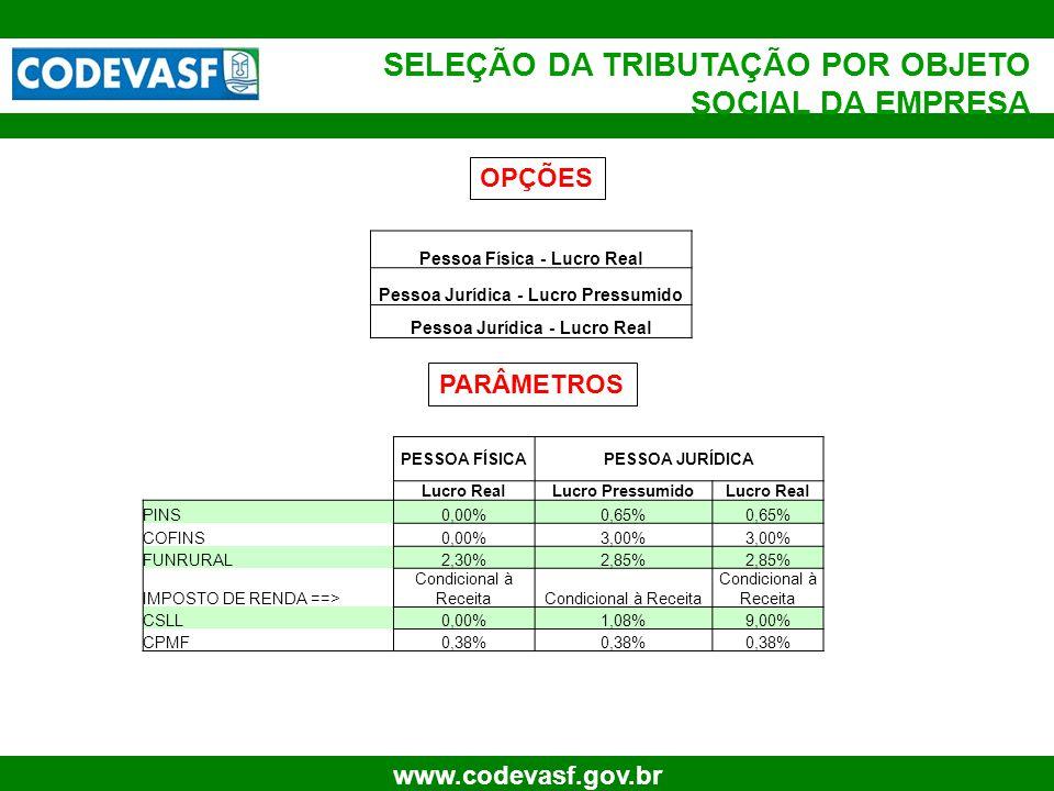 18 www.codevasf.gov.br PESSOA FÍSICAPESSOA JURÍDICA Lucro RealLucro PressumidoLucro Real PINS0,00%0,65% COFINS0,00%3,00% FUNRURAL2,30%2,85% IMPOSTO DE