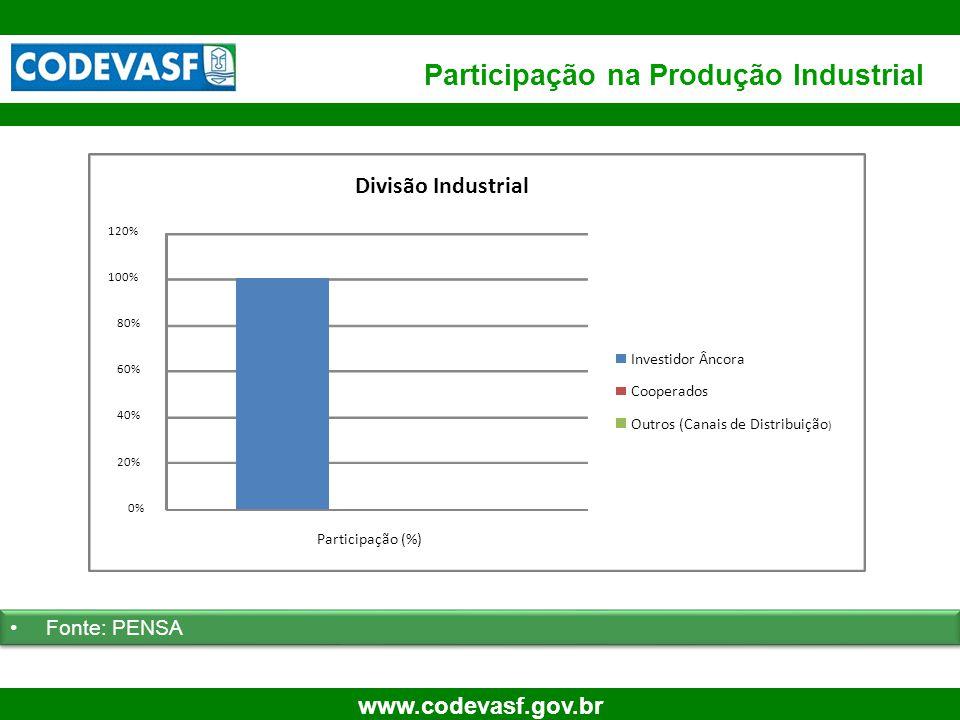 22 www.codevasf.gov.br 0% 20% 40% 60% 80% 100% 120% Participação (%) Divisão Industrial Investidor Âncora Cooperados Outros (Canais de Distribuição )