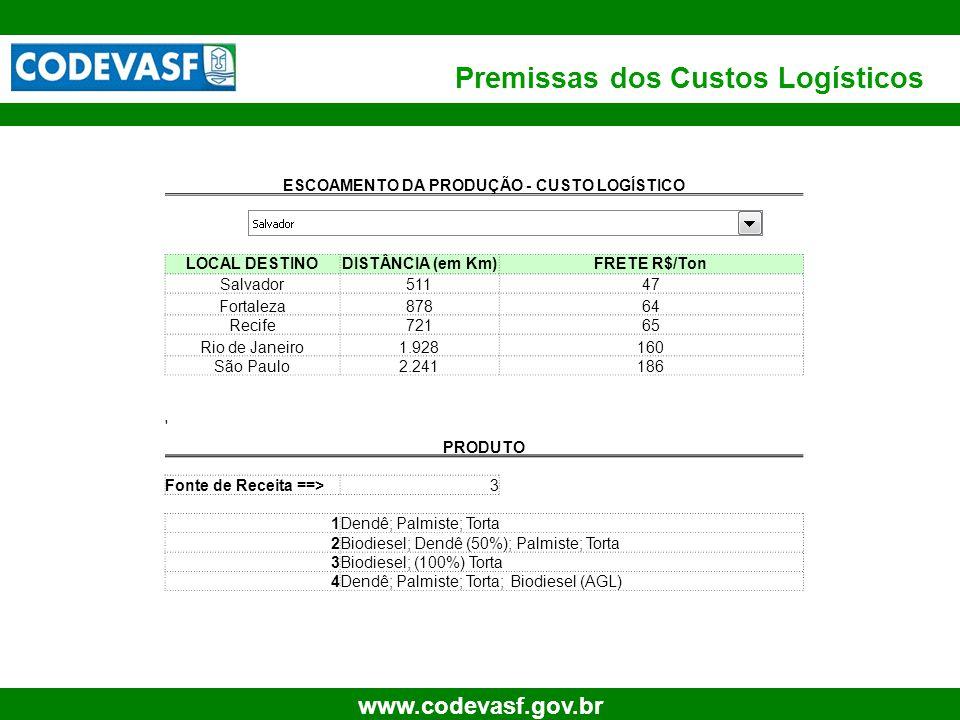 26 www.codevasf.gov.br Premissas dos Custos Logísticos ESCOAMENTO DA PRODUÇÃO - CUSTO LOGÍSTICO LOCAL DESTINODISTÂNCIA (em Km)FRETE R$/Ton Salvador511