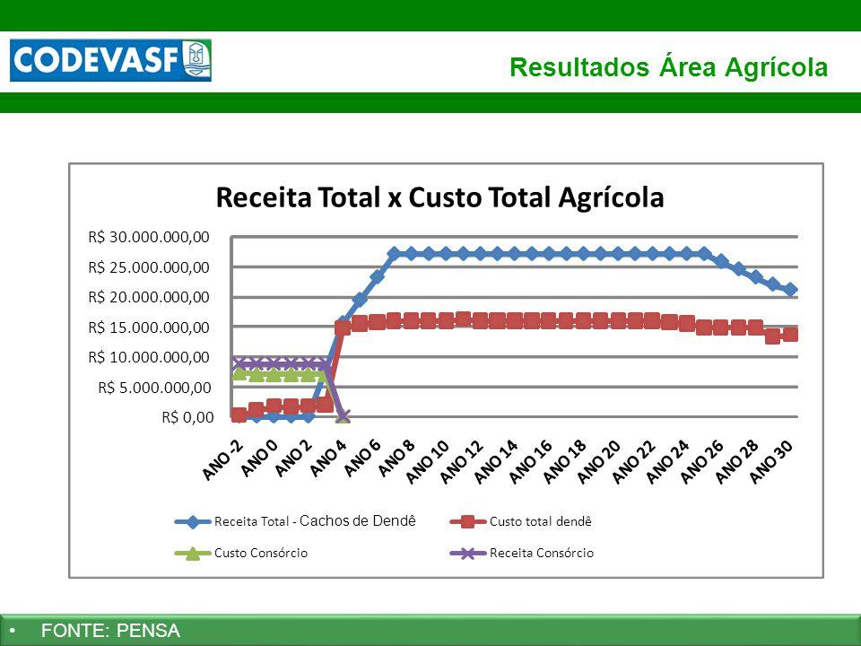 30 www.codevasf.gov.br Resultados Área Agrícola FONTE: PENSA R$ 0,00 R$ 5.000.000,00 R$ 10.000.000,00 R$ 15.000.000,00 R$ 20.000.000,00 R$ 25.000.000,