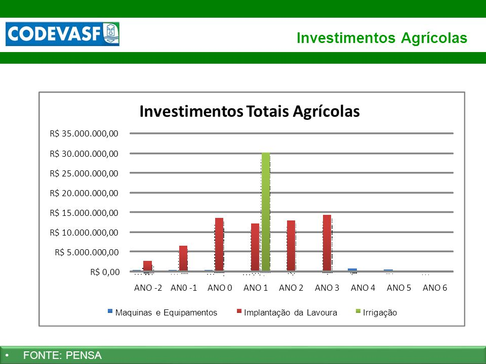 31 www.codevasf.gov.br Investimentos Agrícolas FONTE: PENSA R$ 0,00 R$ 5.000.000,00 R$ 10.000.000,00 R$ 15.000.000,00 R$ 20.000.000,00 R$ 25.000.000,0