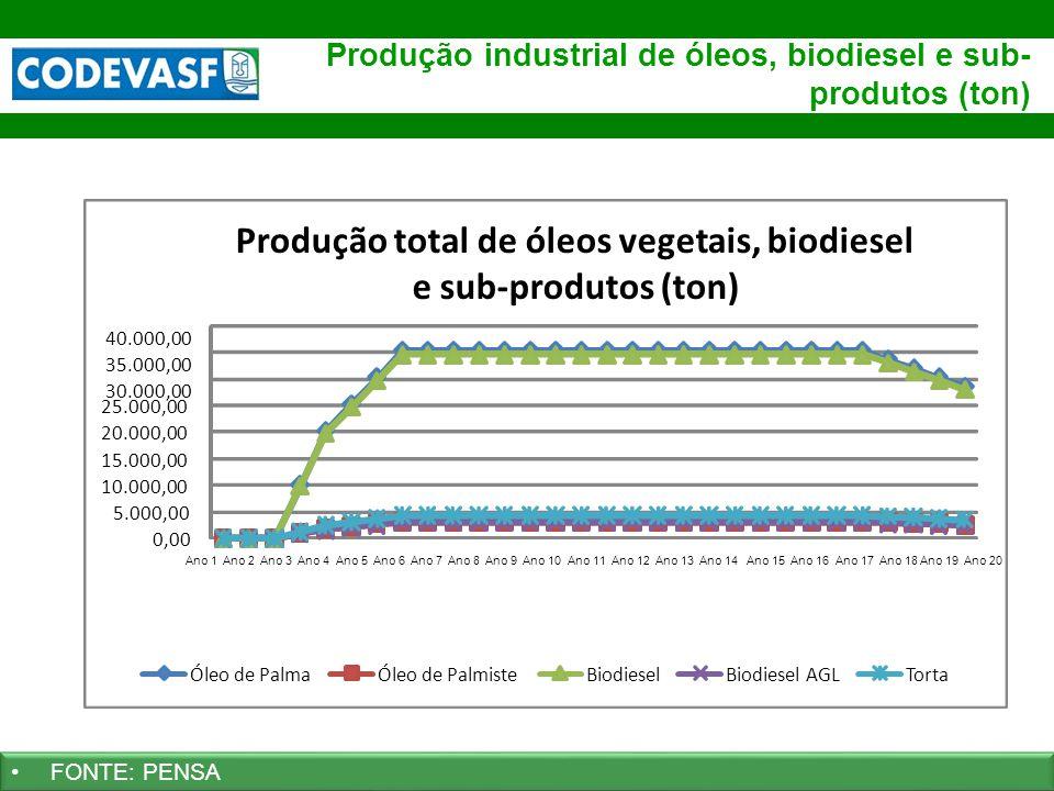 32 www.codevasf.gov.br Produção industrial de óleos, biodiesel e sub- produtos (ton) FONTE: PENSA 0,00 5.000,00 10.000,00 15.000,00 20.000,00 25.000,0