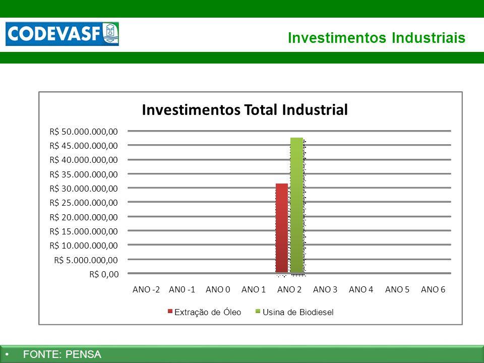 34 www.codevasf.gov.br Investimentos Industriais FONTE: PENSA R$ 0,00 R$ 5.000.000,00 R$ 10.000.000,00 R$ 15.000.000,00 R$ 20.000.000,00 R$ 25.000.000