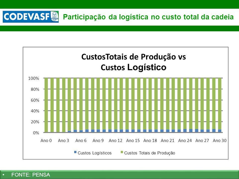 35 www.codevasf.gov.br Participação da logística no custo total da cadeia FONTE: PENSA 0% 20% 40% 60% 80% 100% Ano 0Ano 3Ano 6Ano 9Ano 12Ano 15Ano 18A