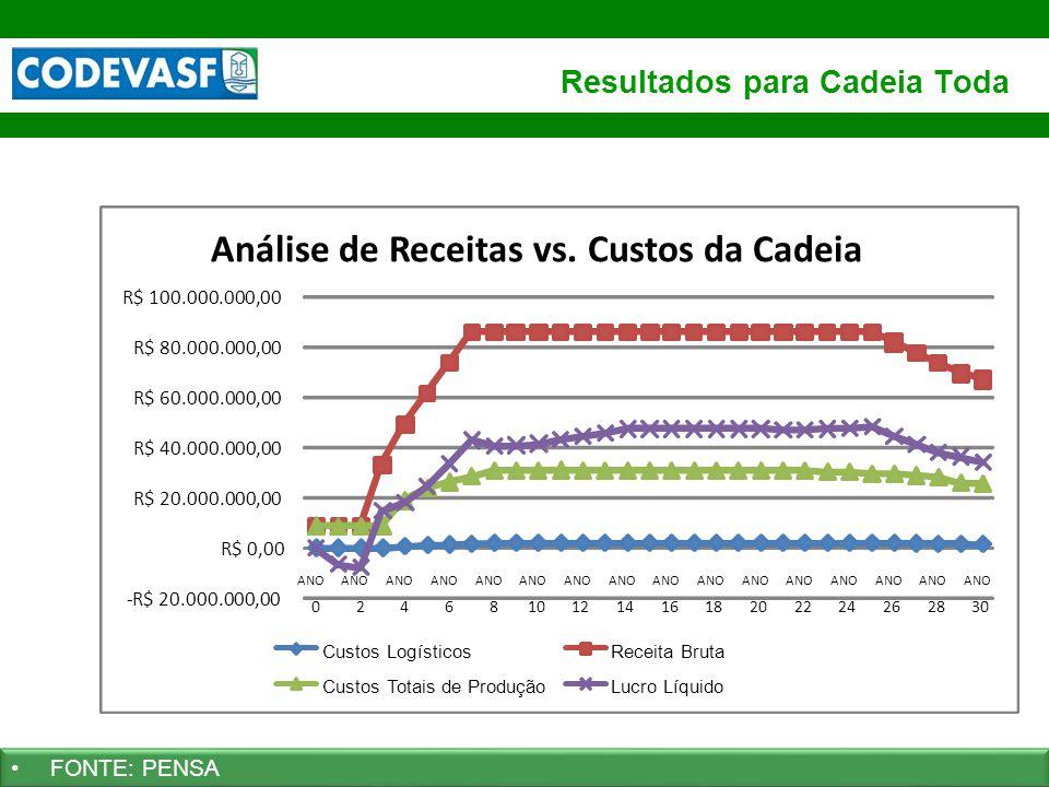 36 www.codevasf.gov.br Resultados para Cadeia Toda FONTE: PENSA R$ 80.000.000,00 R$ 100.000.000,00 ANO 0 2 4 6 8 10 ANO 12 ANO 14 ANO 16 ANO 18 ANO 20