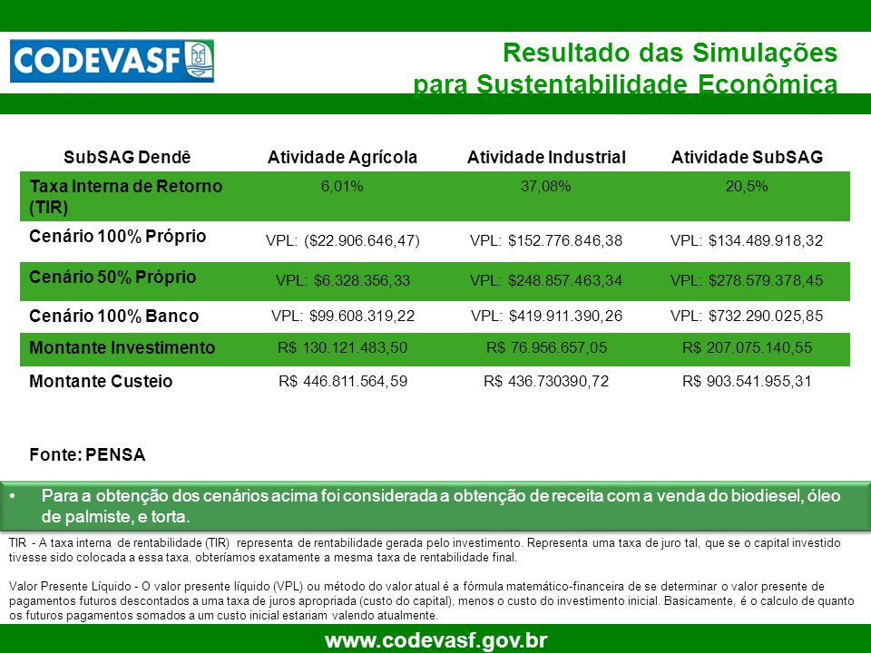 37 www.codevasf.gov.br Resultado das Simulações para Sustentabilidade Econômica Fonte: PENSA Para a obtenção dos cenários acima foi considerada a obte