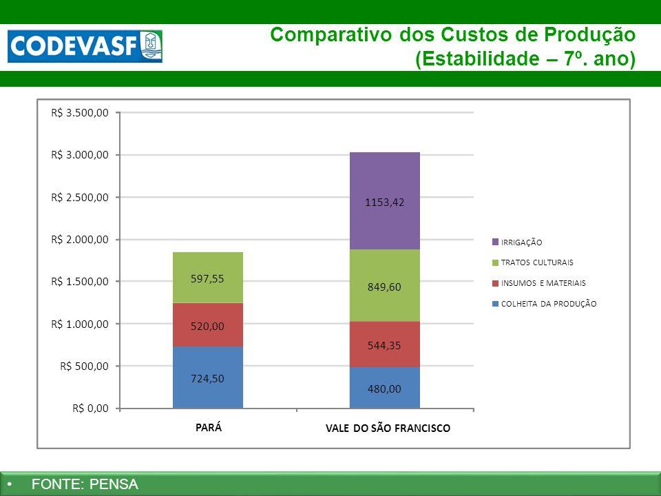 39 www.codevasf.gov.br Comparativo dos Custos de Produção (Estabilidade – 7º. ano) Pará Vale do São Francisco FONTE: PENSA 724,50 480,00 520,00 544,35