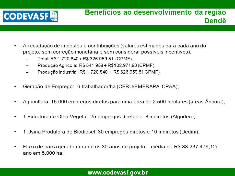 41 www.codevasf.gov.br Benefícios ao desenvolvimento da região Dendê Arrecadação de impostos e contribuições (valores estimados para cada ano do proje
