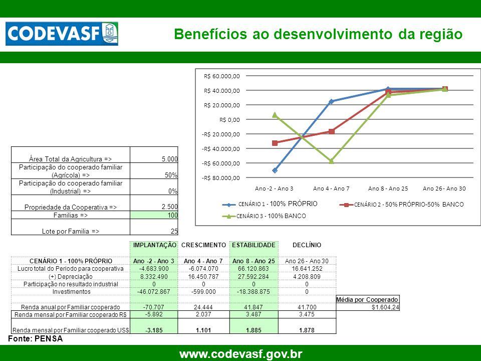 42 www.codevasf.gov.br Benefícios ao desenvolvimento da região Fonte: PENSA Área Total da Agricultura => 5.000 Participação do cooperado familiar (Agr